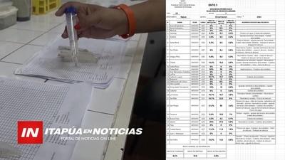 SENEPA EN ALERTA POR ALTO ÍNDICE LARVARIO EN ITAPÚA