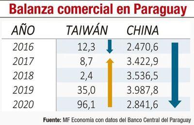 Paraguay, nuevamente ante la oportunidad de revisar sus vínculos con Taiwán y potenciarlos con China