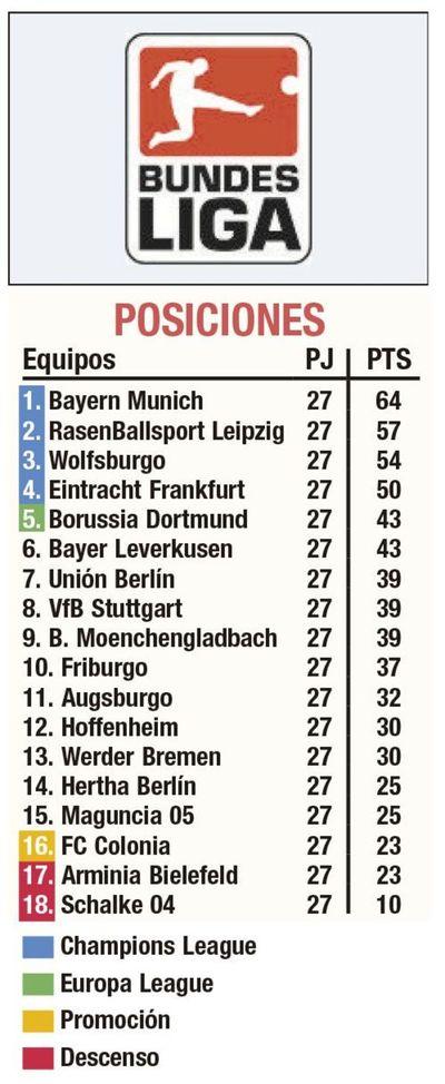 Empate en derbi berlinés y Bayern amplía ventaja