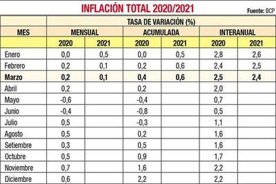 Inflación del  0,1% por suba de combustibles y salud