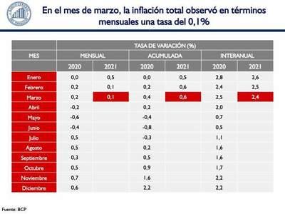 Inflación de marzo fue del 0,1%