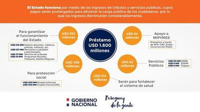 Estado dispone de US$ 920 millones para la salud y la protección social