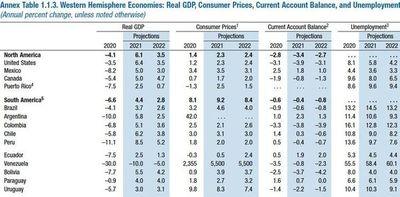 FMI mantiene proyección de crecimiento del PIB en 4%  e inflación en 2,7% para nuestro país