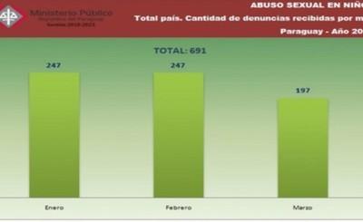 Fiscalía cerró primer trimestre con 691 denuncias de abuso en menores