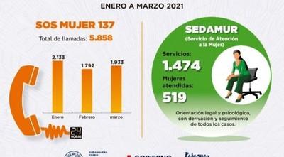SOS 137 Mujer registró más de 5.000 llamadas de enero a marzo de este año
