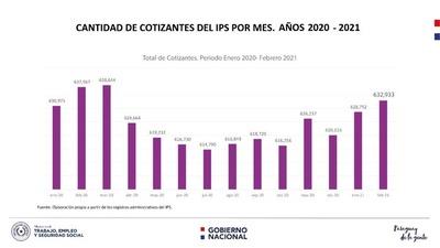 El empleo se está recuperando en forma gradual según datos del Ministerio de Trabajo e IPS