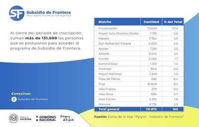 MÁS DE 131.000 TRABAJADORES SE INSCRIBIERON PARA EL SUBSIDIO DE FRONTERA