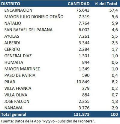 Se anotaron 131.873 personas para el subsidio de frontera