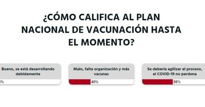 La Nación / Votá LN: se debería agilizar el proceso de vacunación contra el COVID-19, opinan los lectores