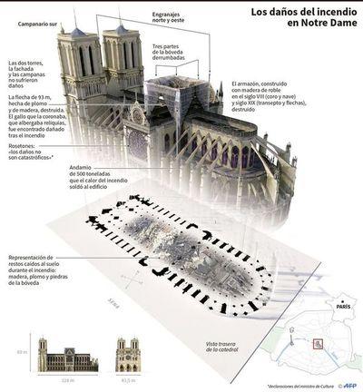 Avanza firme reconstrucción de emblemática Notre Dame