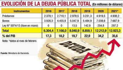 Deuda pública asciende a US$ 12.923 millones al cierre del primer bimestre