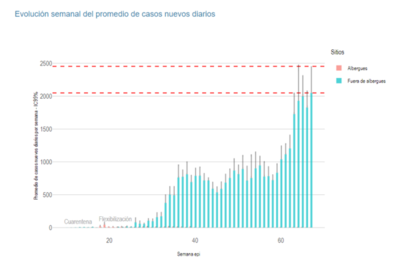 Desalentadoras cifras de defunciones e ingresos a terapia intensiva