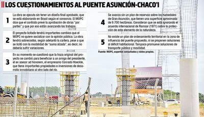 """MOPC habla de """"oportunidad inmobiliaria"""" con el puente a Chaco'i, pero no informa sobre cambios"""
