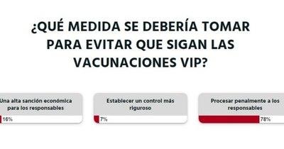 La Nación / Votá LN: se debe procesar penalmente a los responsables de las vacunaciones vip