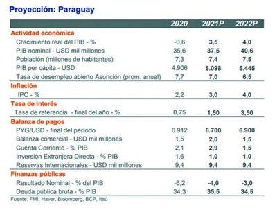 Banco reduce de 4% a 3,5% la proyección del PIB para  el 2021