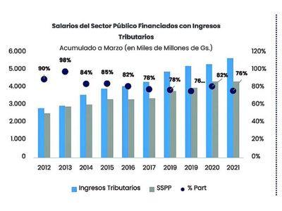 Salarios se llevaron 76  de cada 100 guaraníes que recaudó el Fisco
