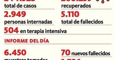 La Nación / Alarmante: 70 fallecidos y casi 3.000 internados