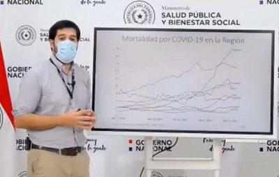 Paraguay superará los 100 fallecidos por día, afirma Sequera
