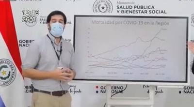 COVID-19: Paraguay en el ojo de la pandemia