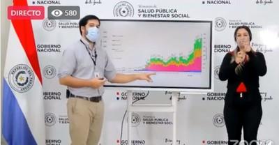 COVID-19: proyección indica que se podría llegar a 100 muertes diarias en Paraguay