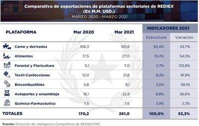 Exportaciones muestran mejor desempeño en 2021