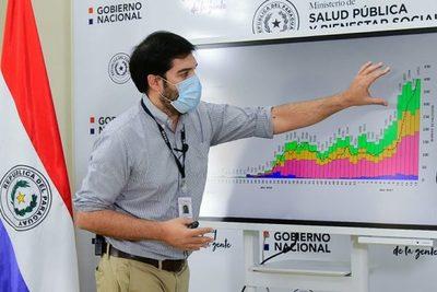 Alertan que Paraguay podría superar la próxima semana los 100 fallecidos por día