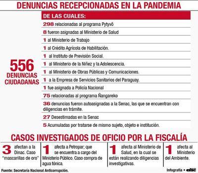 Senac recibió 556 denuncias por mal uso de dinero público en la pandemia
