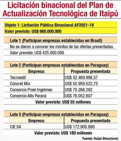 Brasil no informa sobre ofertas para la actualización tecnológica de Itaipú