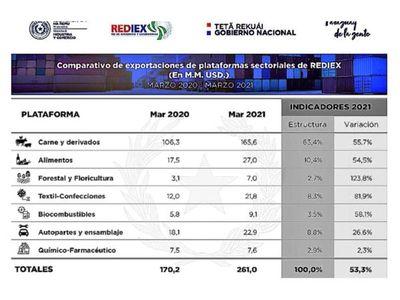 Exportaciones vía Rediex  se recuperan y crecen  un 53%
