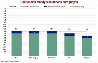 Moody's mejora perspectiva del sistema bancario en Paraguay