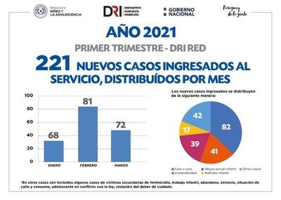 Ministerio de la Niñez y la Adolescencia realizó 6.554 intervenciones en casos de vulneración de derechos