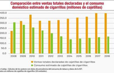 Estiman una evasión anual de US$ 400 millones en sector de cigarrillos