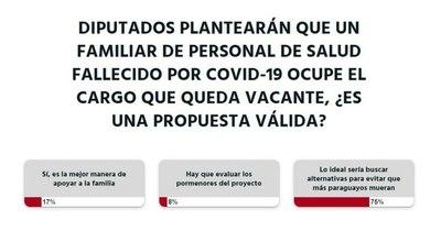La Nación / Votá LN: hay que evitar que más paraguayos mueran, opinión de lectores ante proyecto de diputados