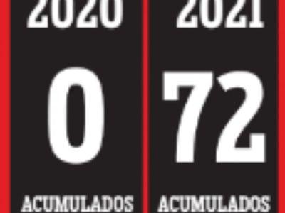 COVID-19: Ayer sumaron otros 72 fallecidos a la lista negra