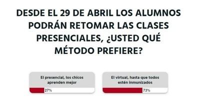 La Nación / Votá LN: padres optan por las clases virtuales hasta que todos estén inmunizados
