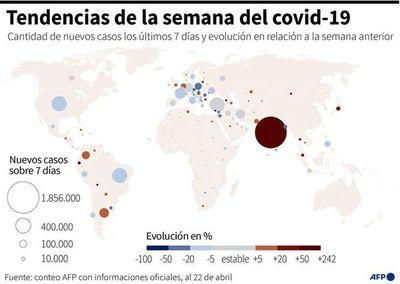"""Argentina registra récord de muertes por covid y Brasil """"se estabiliza"""""""