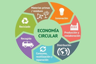 Juntos en la transición hacia una economía circular