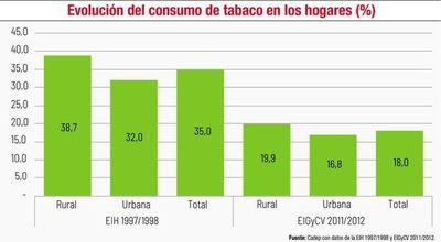 Vacío legal impide un control más efectivo en la producción tabacalera