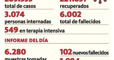 La Nación / Grave: Superamos los 100 decesos y cifra llega a 6.002