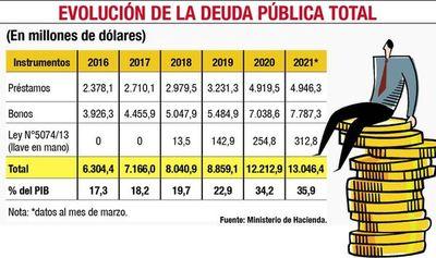 A más de US$ 13.000 millones llegó la deuda pública en primer trimestre