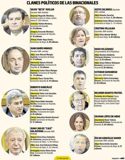 """Nicanor """"olvidó"""" que clanes políticos son intocables en las binacionales"""