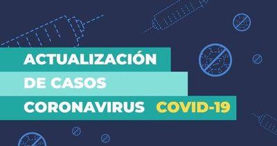 Nuevamente Salud reporta 102 fallecidos por Covid-19 y 2.356 positivos