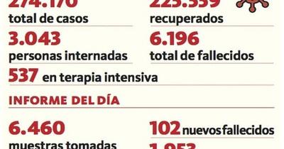 La Nación / Por segunda vez, se reportan 102 fallecidos en 24 horas