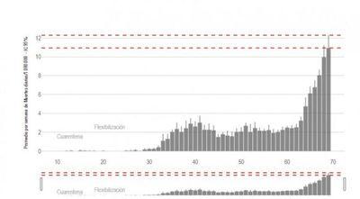Muertes por COVID-19 se triplicaron en relación al peor momento de la primera ola