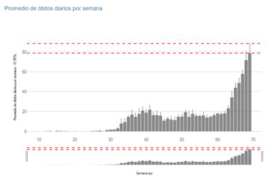 Muertes por Covid superan por 3 al pico registrado en la primera ola