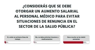 La Nación / Votá LN: salario de personal médico debió mejorar hace mucho, según lectores