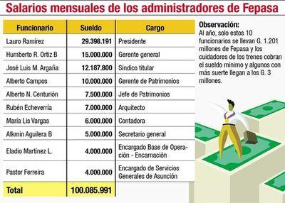 Solo 10 directivos de Fepasa llevan más de G. 1.200 millones al año