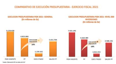 MOPC aumentó 18% su ejecución presupuestaria en abril