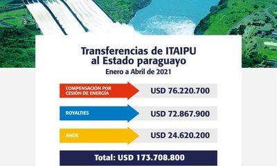 ITAIPU transfirió USD 173,7 millones al Estado paraguayo hasta abril de 2021 por el Anexo C
