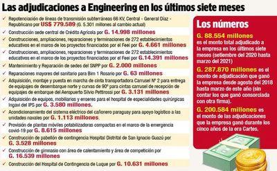 Engineering está sumariada y sancionada pero sigue participando de licitaciones